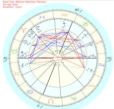 Carol Movie Astrology Cate And Rooney