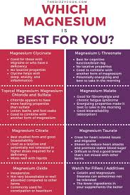 Magnesium Bioavailability Chart The Best Magnesium Supplements For Different Types Of