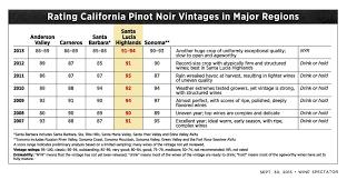 Wine Vintage Chart Wine Spectator