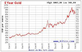 5 Year Price Of Gold August 2019