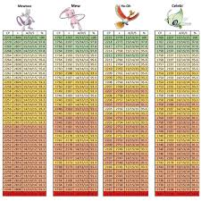Pokemon Go Iv Chart Mewtwo Best Picture Of Chart Anyimage Org