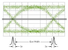 Rms Eye Chart Analyzing Data Using Eye Diagrams