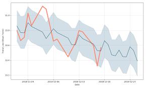 Enbridge Energy Management L L C Price Eeq Forecast With
