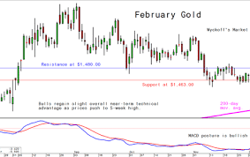 Kitco 30 Day Gold Chart Thursdays Charts For Gold Silver And Platinum And