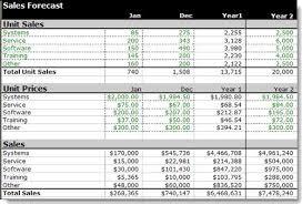 Forecasting Spreadsheet Forecast Your Sales Bplans