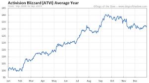 Activision Blizzard Stock Price History Charts Atvi