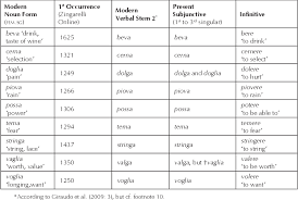Pdf Italian Verb To Noun Conversion The Case Of Nouns In
