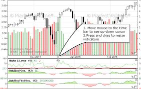 Stock Charts With Indicators Stock Charts Resize Indicators