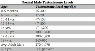 Testosterone Level Chart By Age Testosterone Levels By Age Folow Expert Advice
