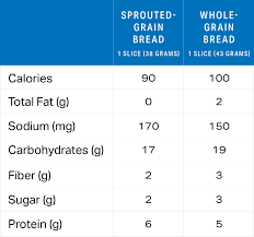 Sprouted Vs Whole Grain Which Bread Is Healthier