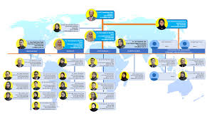 Organizational Chart Putra International Centre I Putra