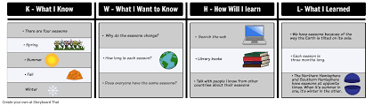 Kwl Chart Template | Graphic Organizer & Templates | Kwhl Chart