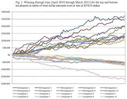 Poker Winning Order Chart The Chart That Proved Poker Is A Game Of Skill The Atlantic