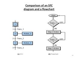 33 Flow Chart Symbols