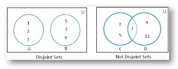 disjoint of sets using venn diagram   disjoint of sets   non    disjoint of sets using venn diagram
