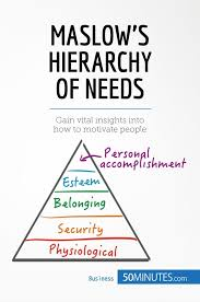 Maslow Hierarchy Of Needs Maslows Hierarchy Of Needs