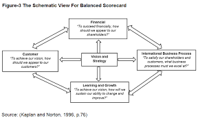 unlike traditional budgeting it balances financial and non financial information banovic 2005 the schematic view for balanced scorecard method can be