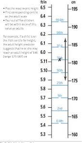 Height Predictor Based On Growth Chart Figure 5 From Using The New Uk Who Growth Charts Semantic