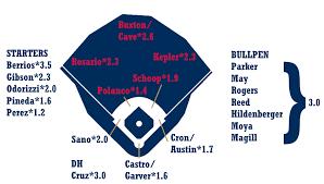 2019 Zips Projections Minnesota Twins Fangraphs Baseball