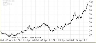 Rohstoffe Uran Aktien Sind Die Spekulation Des Jahres