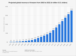 Projected Amazon Annual Total Revenue 2022 Statista