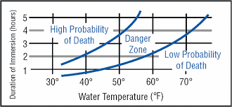 Uscg Hypothermia Chart Shoreline Sailboats