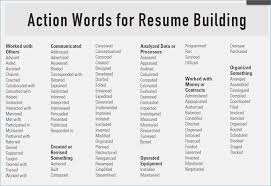 Resume Verbs Inspiration Action Words Use On A Resumes In Resume Best Collection Of Verbs
