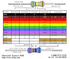 Resistor Measurement Chart Pc Cp200 Electronics Lab I Resistors And Ohmmeter Lab
