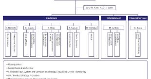 Samsung Tqm Research Paper Sample