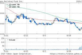 日本 ビル ファンド 株価