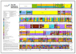Hf Radio Frequency Chart Uk Frequency Allocation Poster Amateur Radio Band Plan Uhf