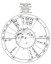 Judge Judy Birth Chart Frank C Clifford The Power Degrees Of The Zodiac Part 2