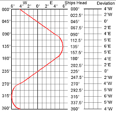 Compass Deviation Chart Sailtrain Navigation And Chartwork Compass Deviation