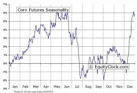Soybean Futures Price Chart Corn Soybeans Futures Seasonality Charts The Globe And Mail