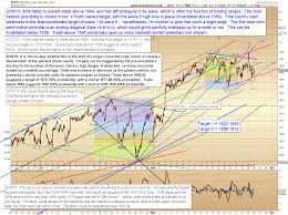 Pretzel Logic Charts Pretzel Logic E Wave Analysis And Market Commentary Archives