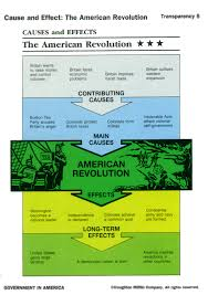 Causes Effects Of The French Revolution Chart Revolutions