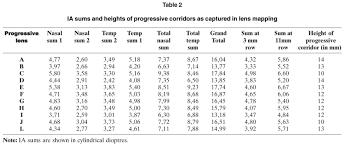 Progressive Addition Lenses Analysis Of The Power Of