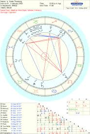 Greta Astrology And Climate Predictions Jessica Adams