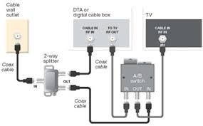 comcast home wiring diagram wiring diagram schematics cable box wiring diagram cable wiring diagram dizidaisy com