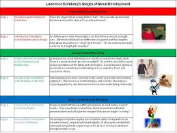 Stages Of Childhood Development Chart Stages Of Child Development School And Family Resource Center