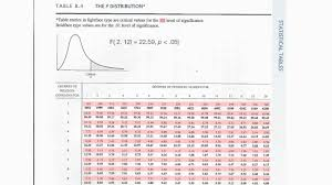 How To Read F Distribution Table Used In Analysis Of Variance Anova