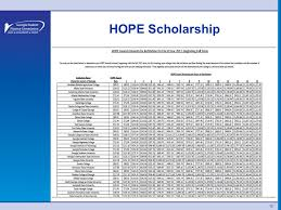 Hope Scholarship Chart State Programs Update Hope Changes Probe Counselor