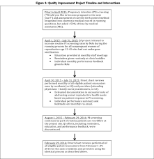 Evaluation Of Resident And Faculty Performance In Routinely