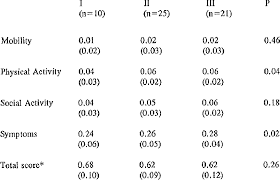 Nyha Classification Chart 3 4 Qivb Scores By Nyha Meall Sd Qwb Score Nyha