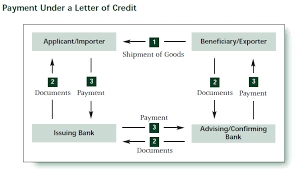 Letter Of Credit L C Erp Joe
