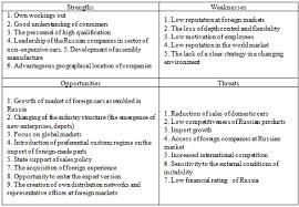 the russian car industry in the conditions of globalisation  swot analysis of the russian car industry and the strategy of industry development