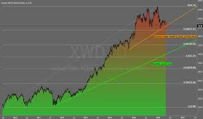 Msci World Index Etf Chart Ideas And Forecasts On Ishares Msci World Index Etf Tsx