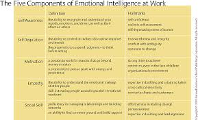 essays on emotional intelligence essay help live chat emotional intelligence best essay writers emotional intelligence success slides emotional intelligence best essay writers emotional intelligence refers to a