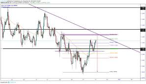 Eurusd Live Chart Quotes Trade Ideas Analysis And Signals