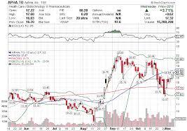 Treasure Picks Apha Technical Analysis By Chart Guys